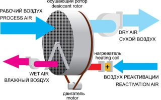 Как сделать осушитель воздуха для компрессора своими руками