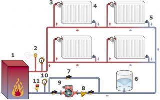 Варианты исполнения замкнутой системы отопления
