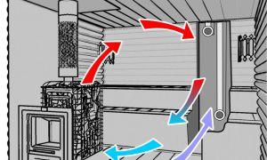 Советы по организации вентиляции в сауне