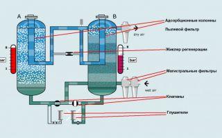 Как работает осушитель воздуха