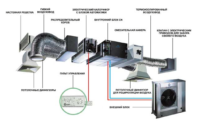 В современных постройках устраивают автоматическую вентиляцию, решающие проблемы с любыми посторонними запахами