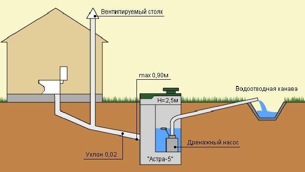 Фановая труба включается в схеме канализации с септиком