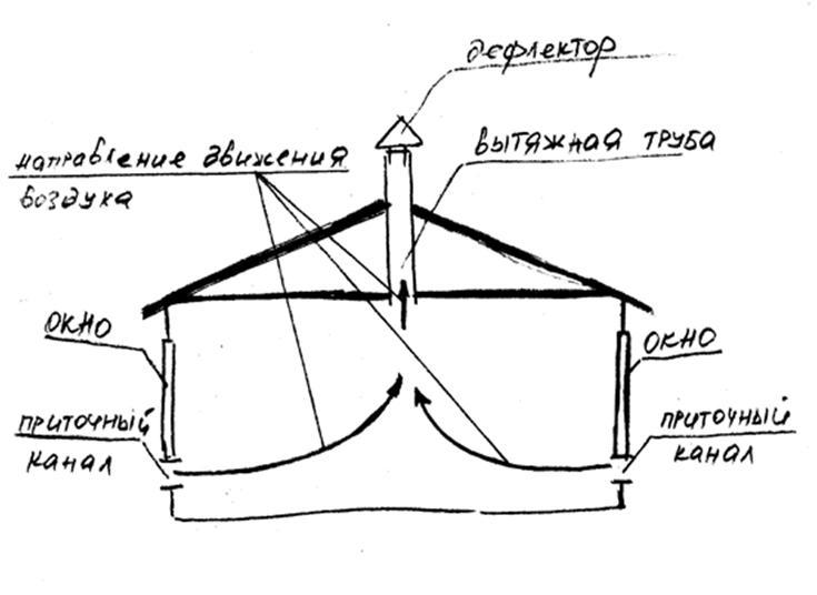 Схему вентиляции можно начертить вручную