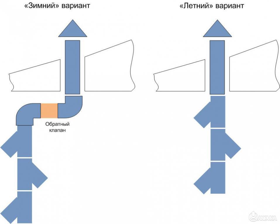 Зимняя конфигурация вентканала