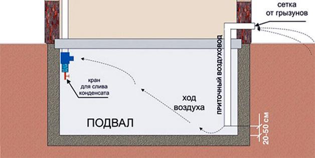 Схема направления движения воздуха