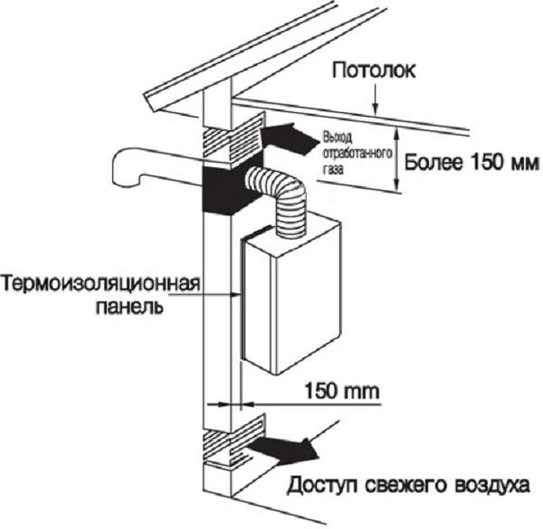 Устройство вентиляции котельной с газовым котлом