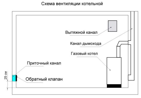 Простая схема вентиляции - правильное направление воздуха