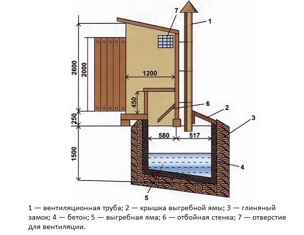 Схема вентиляции в туалете с выгребной ямой
