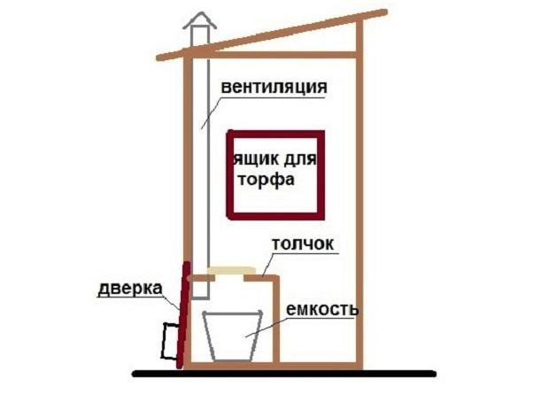 Схема самой простой вентиляции в дачном/сельском туалете