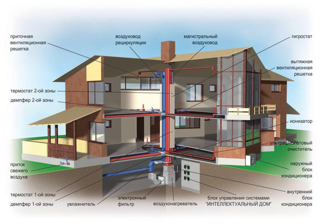 Система воздухообмена здания