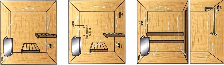 Комплексное решение системе вентиляции: парилка + помывочная