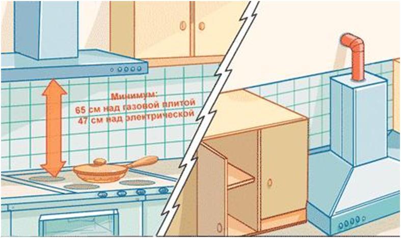 Правила безопасности при установке вытяжки