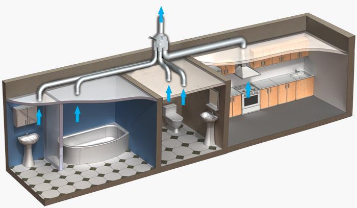 Правильное устройство принудительной вентиляции в санузле