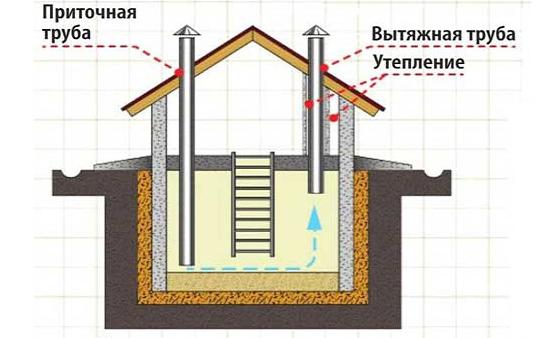 Приточно-вытяжная система - простая и эффективная вентиляция