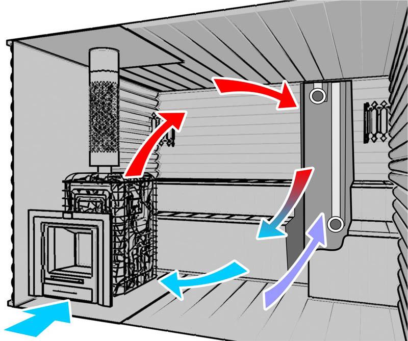 Вентиляция в сауне с обычной дровяной печью - схема