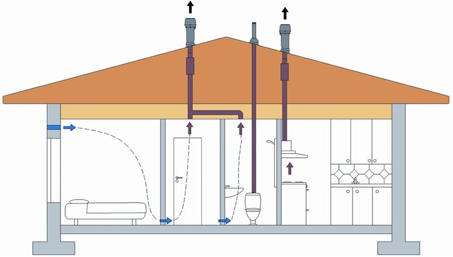 Схема организации воздухообмена в доме