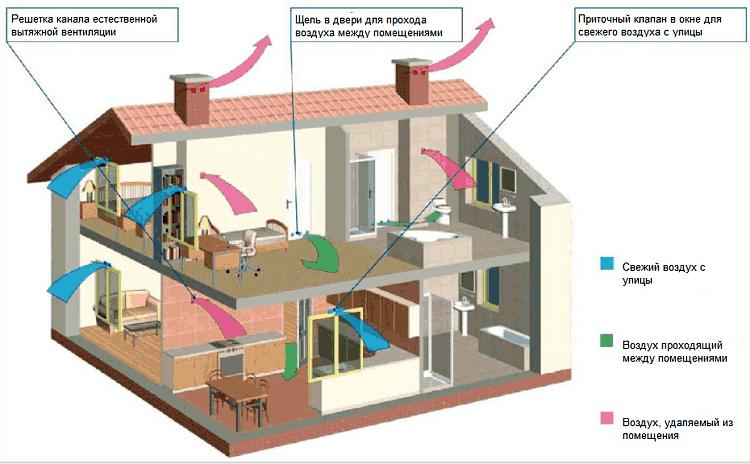 Принцип вентсистемы в двухэтажном частном доме
