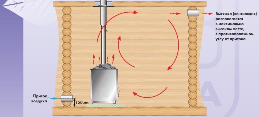 Схема направления воздушных потоков
