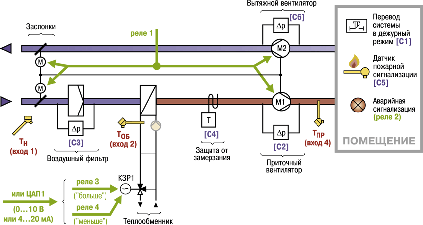 Пример схемы вентиляции с контроллером