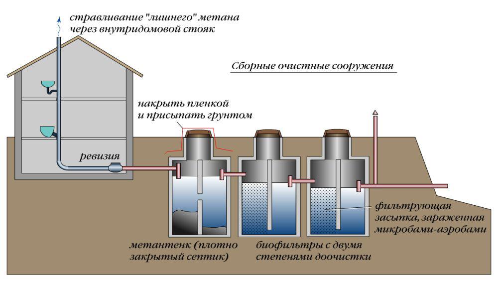Схема вентиляции канализации с септиком