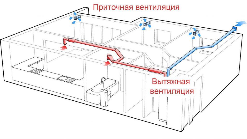 Вариант организации приточно-вытяжной системы в квартире