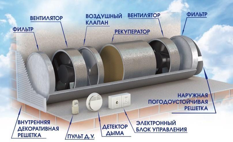 Современная конфигурации схемы эффективной вентиляции