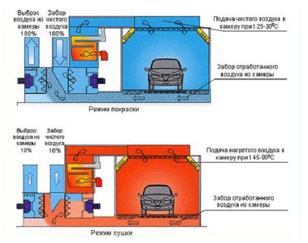 Различные режимы работы вентиляции в покрасочной камере