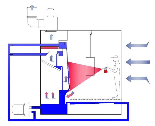 Вентиляция должна обеспечивать безопасность работникам