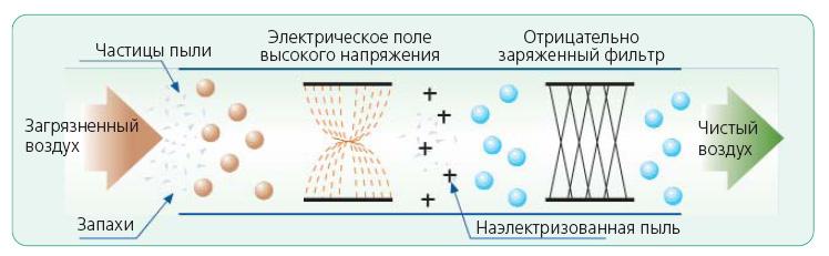 Ионизация воздуха работает по такому принципу