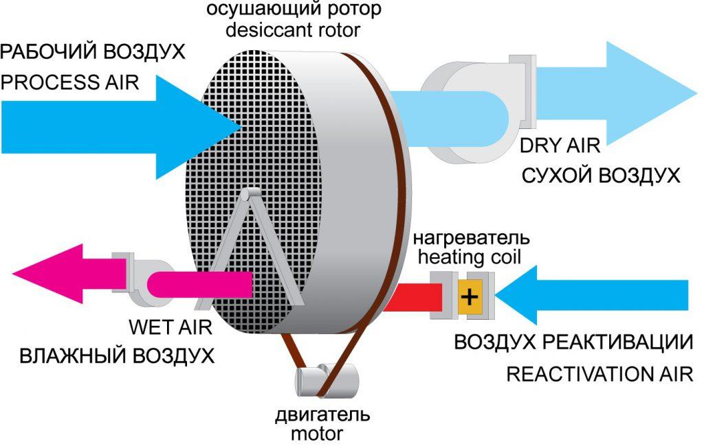 Принципиальная схема устройства осушителя