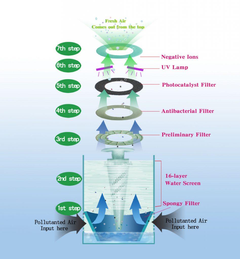 Схема циркуляции воздуха в очистителе