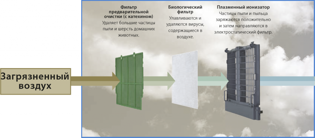 Схема движения воздушных масс при очистке