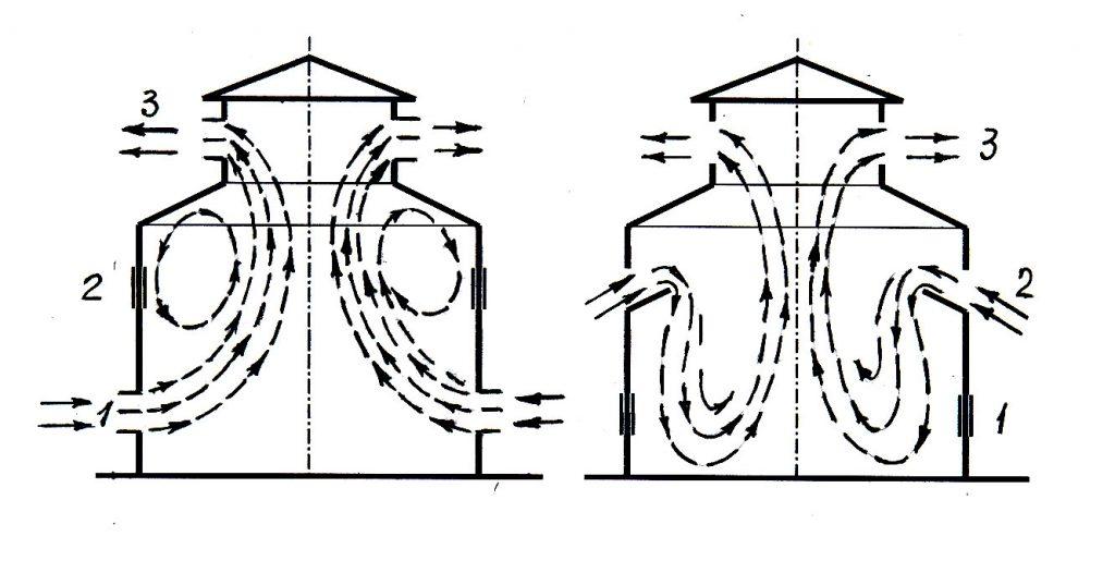 Направление движения воздушных потоков