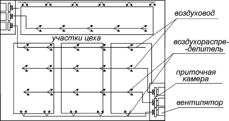 Расположение элементов вентиляции в производственном помещении