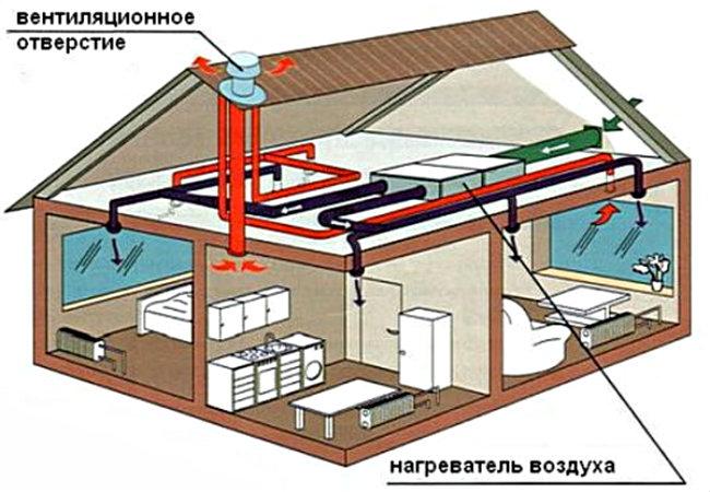 Воздушный обогрев частного дома