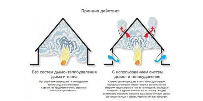 Принцип действия систем