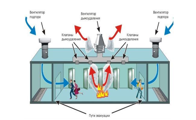 Размещение клапанов вентиляции