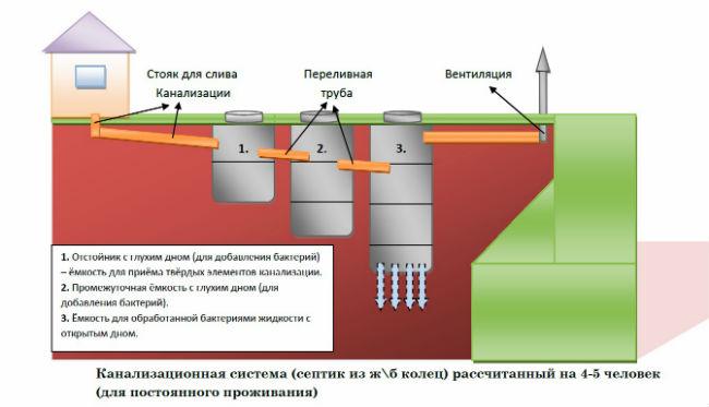Схема вентиляции септика из бетонных колец