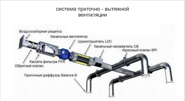 Калорифер в системе вентиляции