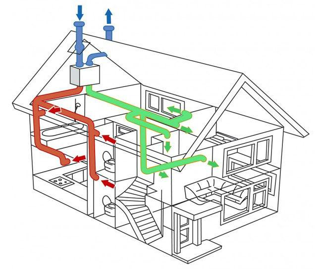 Общая схема устройства вентиляции с проходом через кровлю