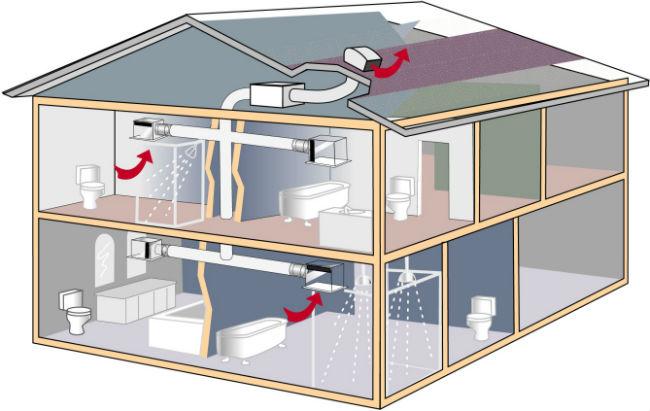 Схема движения потоков воздуха по системе вентиляуии