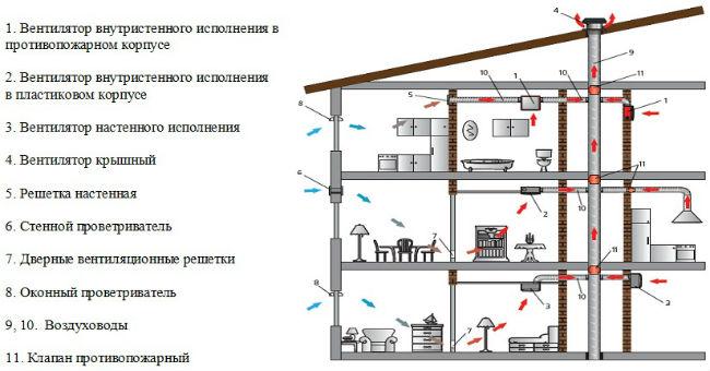 Схема вентиляции брусового дома