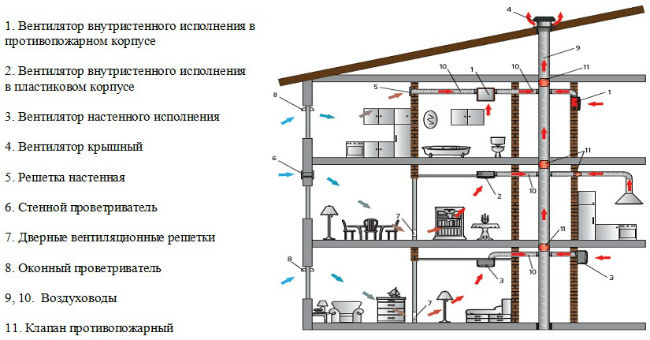 Устройство системы вентиляции в доме из бруса