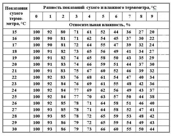 Таблица показаний
