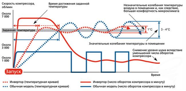 Схема работы инверторного кондиционера и простого