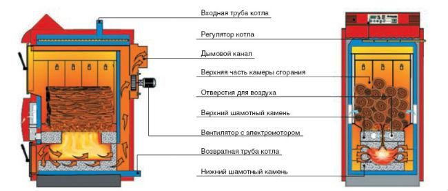 Схема устройства пиролизного котла