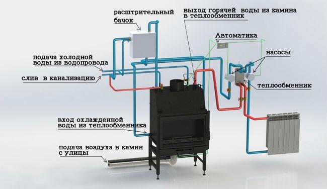 Схема отопления с дровяным котлом