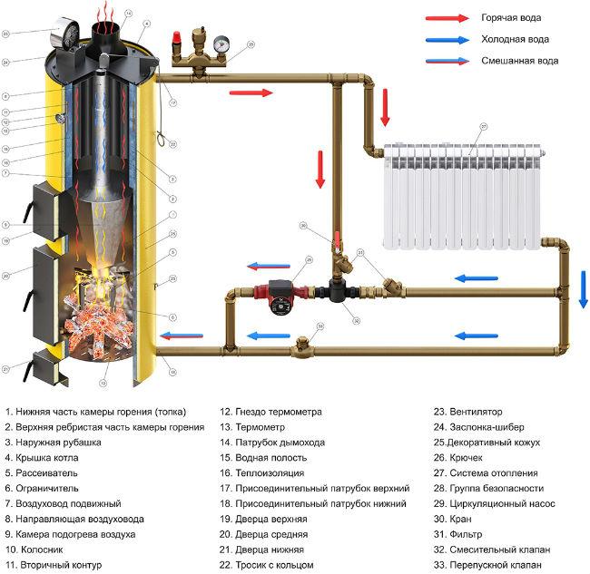 Схема отопления с твердотопливным дровяным котлом