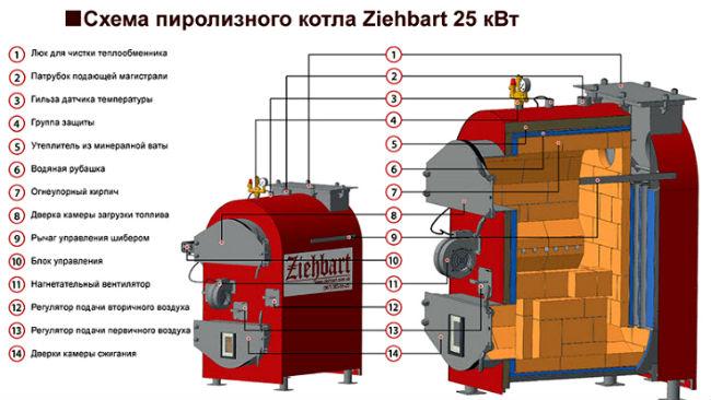 Пиролизные котлы Ziehbart