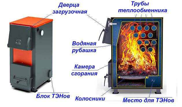 Принцип действия котлов дрова-электричество